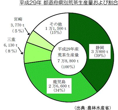 都道府県別荒茶生産量および割合
