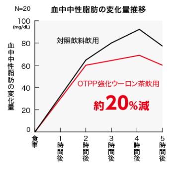 ウーロン茶重合ポリフェノールによる脂肪吸収抑制効果(結果データ)