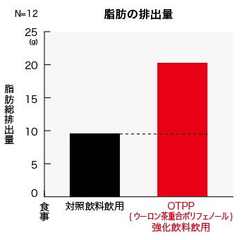 ウーロン茶重合ポリフェノールによる脂肪排出効果(結果データ)