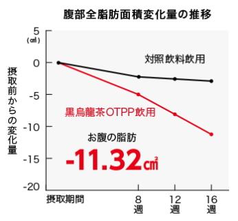 ウーロン茶重合ポリフェノールによる体脂肪低減効果(結果データ)