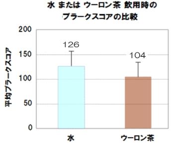 ウーロン茶によるデンタルプラーク沈着抑制効果の検証(結果データ)