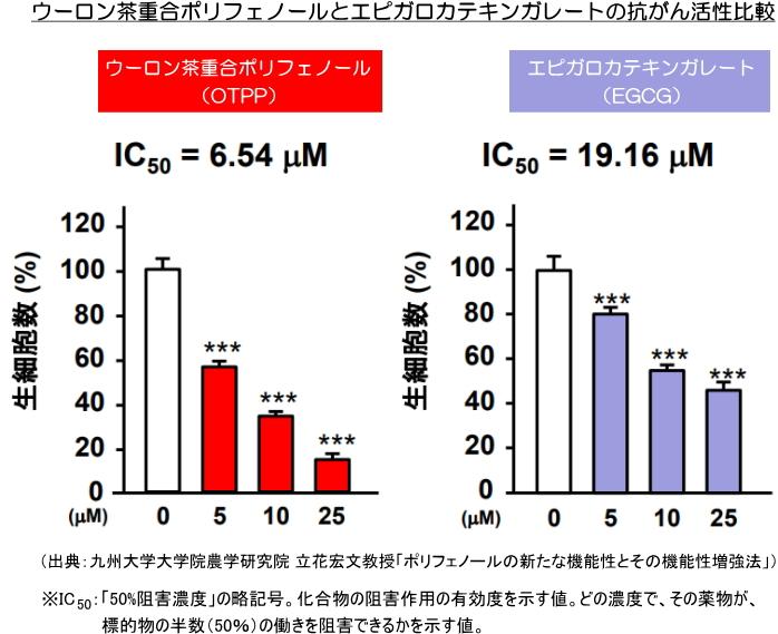 ウーロン茶重合ポリフェノール(OTPP)とエピガロカテキンガレート(EGCG)の抗がん活性比較