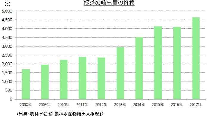 緑茶の輸出量の推移