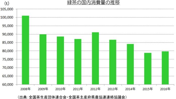 緑茶の国内消費量の推移