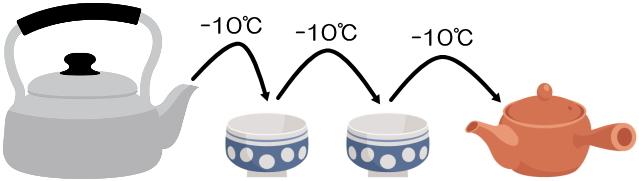 湯冷ましの回数と下がる温度