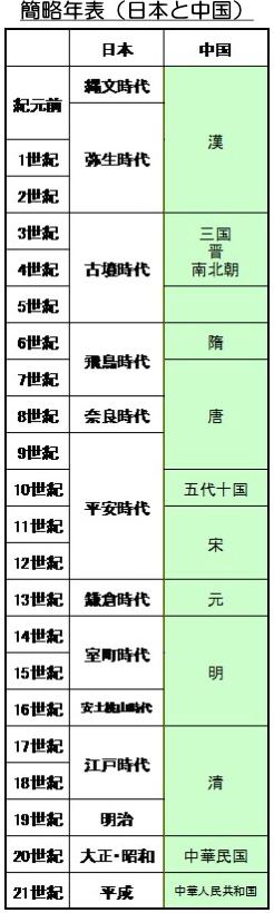 歴史年表(中国と日本)