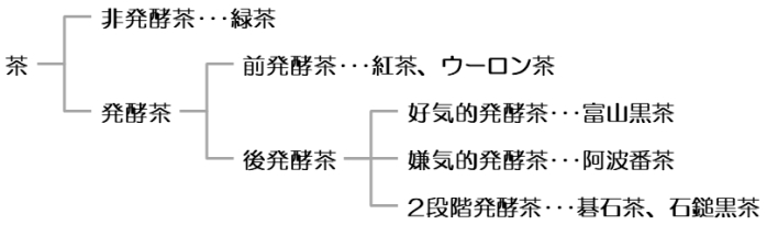 発酵に着目した茶の分類図